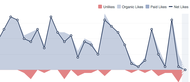 Facebook likes vs engagement?